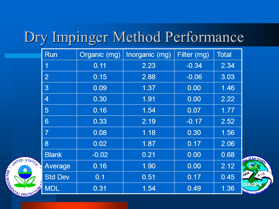 Dry Impinger Method Performance RunOrganic (mg)Inorganic (mg)Filter (mg)Total 10.112.23-0.342.34 20.152.88-0.063.03 30.091.370.001.46 40.301.910.002.2