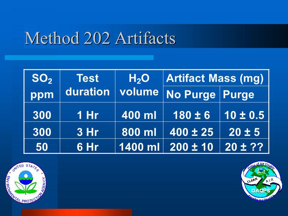 Method 202 Artifacts SO 2 ppm Test duration H 2 O volume Artifact Mass (mg) No PurgePurge 3001 Hr400 ml180 ± 610 ± 0.5 3003 Hr800 ml400 ± 2520 ± 5 506 Hr1400 ml200 ± 1020 ± ??