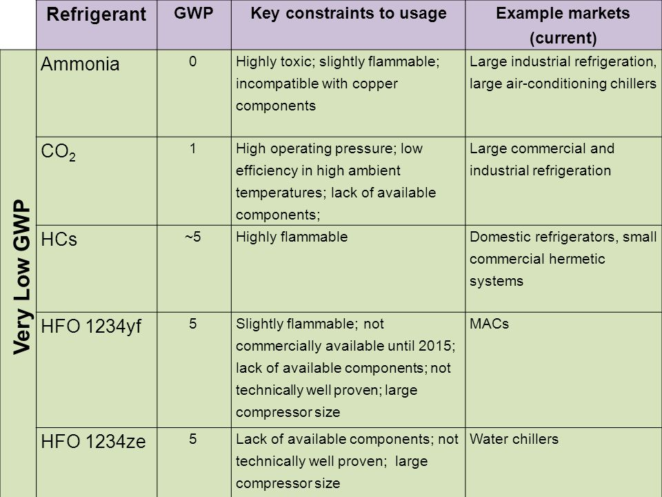 Refrigerant GWP Key constraints to usage Example markets (current) Low GWP Blend 300 200 to 400 Slightly flammable.
