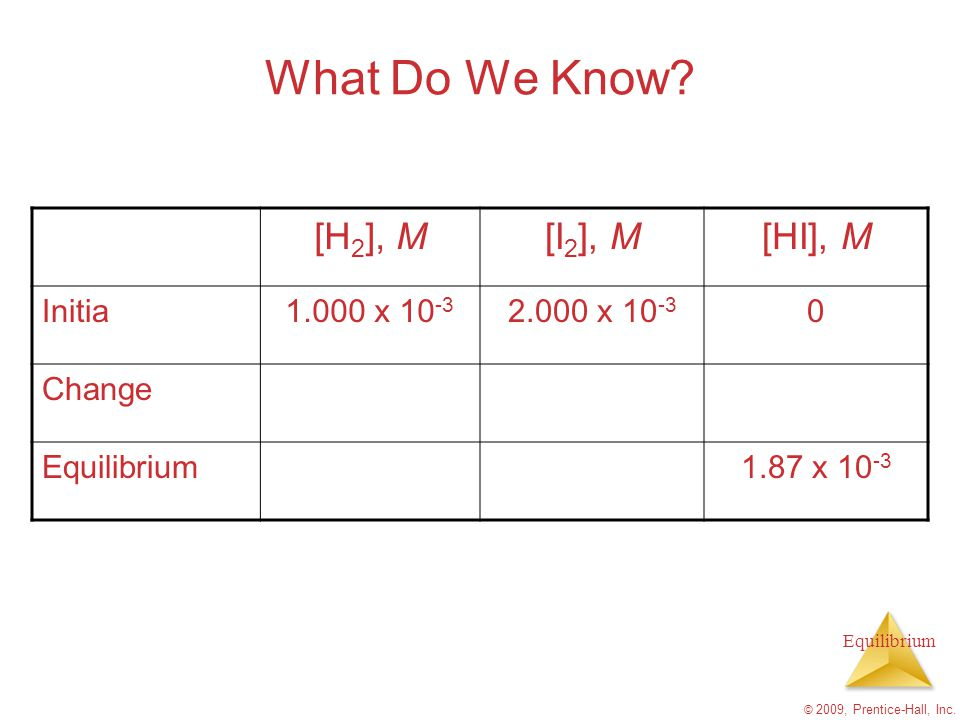 Equilibrium © 2009, Prentice-Hall, Inc. What Do We Know? [H 2 ], M[I 2 ], M[HI], M Initia1.000 x 10 -3 2.000 x 10 -3 0 Change Equilibrium1.87 x 10 -3