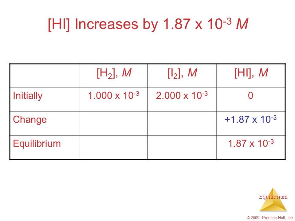 Equilibrium © 2009, Prentice-Hall, Inc. [HI] Increases by 1.87 x 10 -3 M [H 2 ], M[I 2 ], M[HI], M Initially1.000 x 10 -3 2.000 x 10 -3 0 Change+1.87