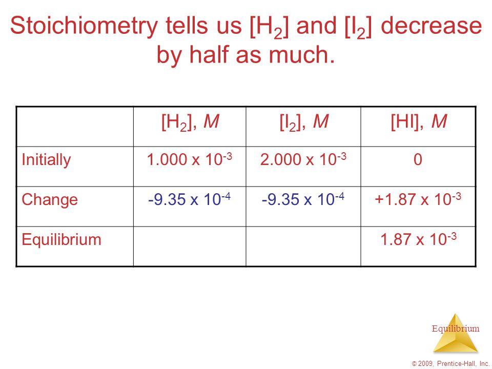 Equilibrium © 2009, Prentice-Hall, Inc. Stoichiometry tells us [H 2 ] and [I 2 ] decrease by half as much. [H 2 ], M[I 2 ], M[HI], M Initially1.000 x
