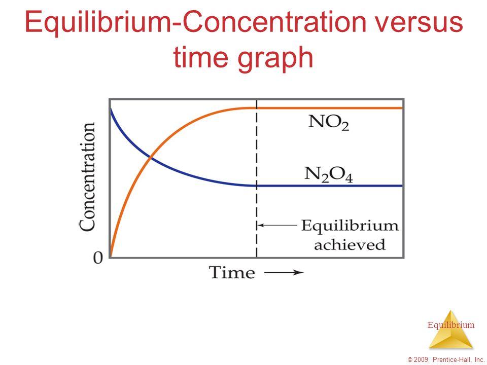 Equilibrium The Equilibrium Constant K values are written without units K c- equilibrium constant for concentration (aqueous) K p- Equilibrium constant for partial pressure (gases) © 2009, Prentice-Hall, Inc.