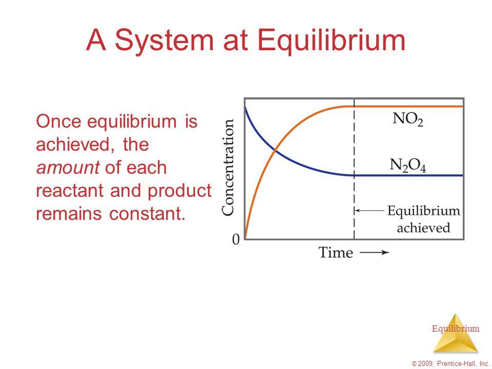 Equilibrium Rate versus time graph © 2009, Prentice-Hall, Inc.