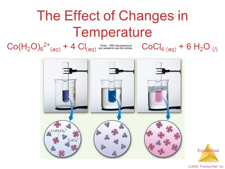 Equilibrium © 2009, Prentice-Hall, Inc. The Effect of Changes in Temperature Co(H 2 O) 6 2+ (aq) + 4 Cl (aq) CoCl 4 (aq) + 6 H 2 O (l)