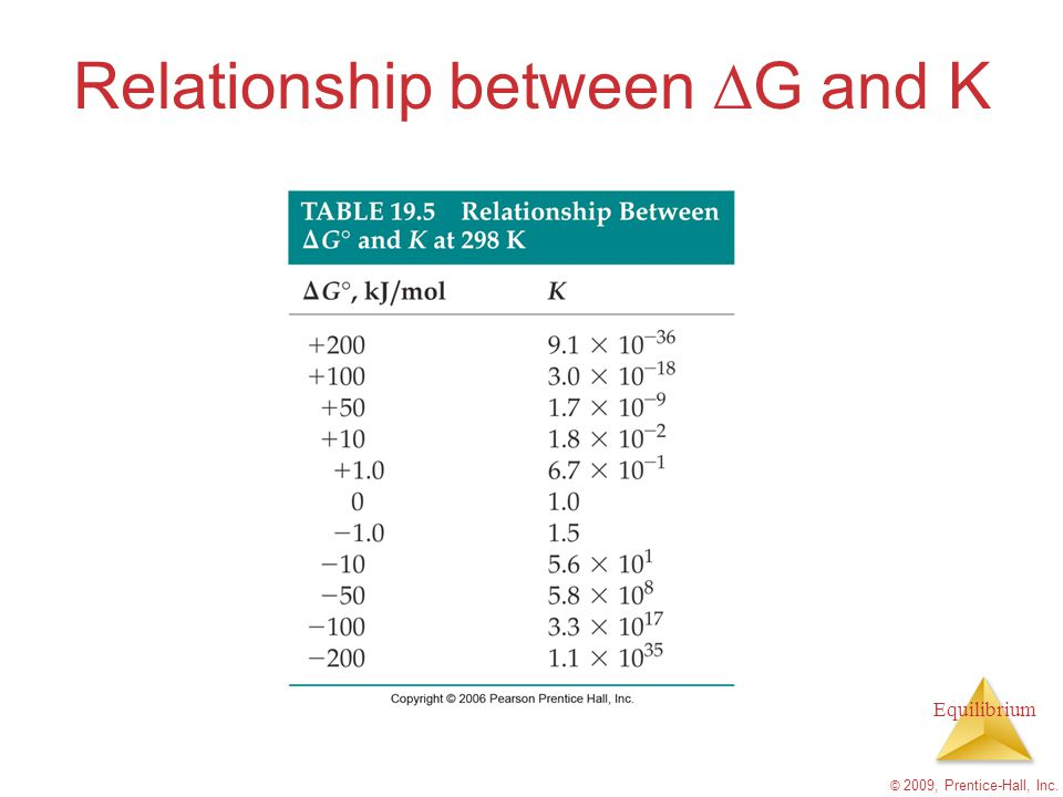 Equilibrium Relationship between  G and K © 2009, Prentice-Hall, Inc.