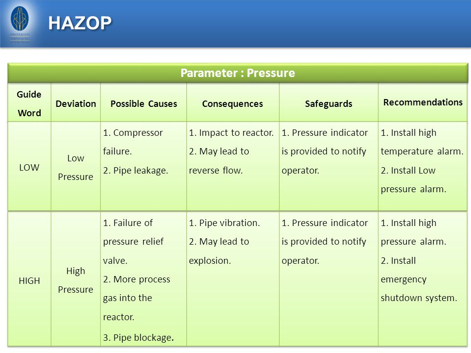 HAZOP Parameter : Pressure