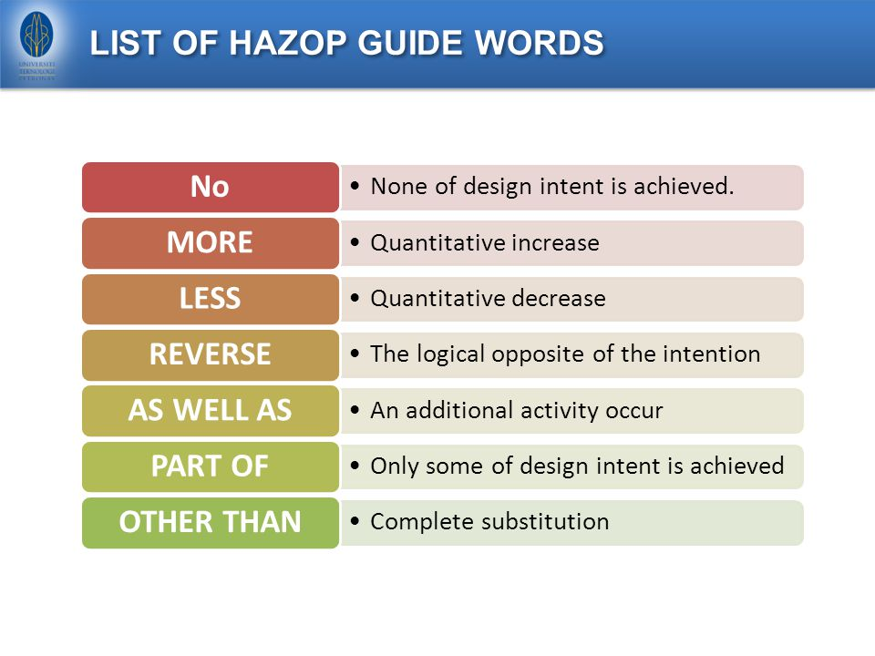LIST OF HAZOP GUIDE WORDS None of design intent is achieved.
