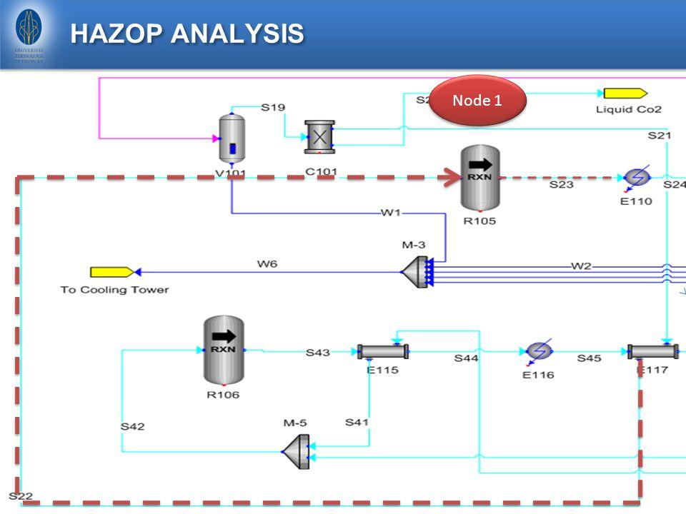HAZOP ANALYSIS : NODE 1 Parameter : Flow