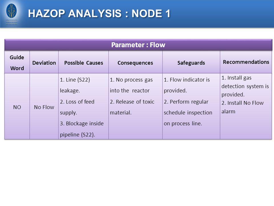 HAZOP Parameter : Flow