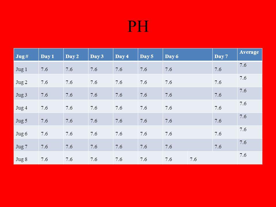 PH Jug #Day 1Day 2Day 3Day 4Day 5Day 6Day 7 Average Jug 17.6 Jug 27.6 Jug 37.6 Jug 47.6 Jug 57.6 Jug 67.6 Jug 77.6 Jug 87.6