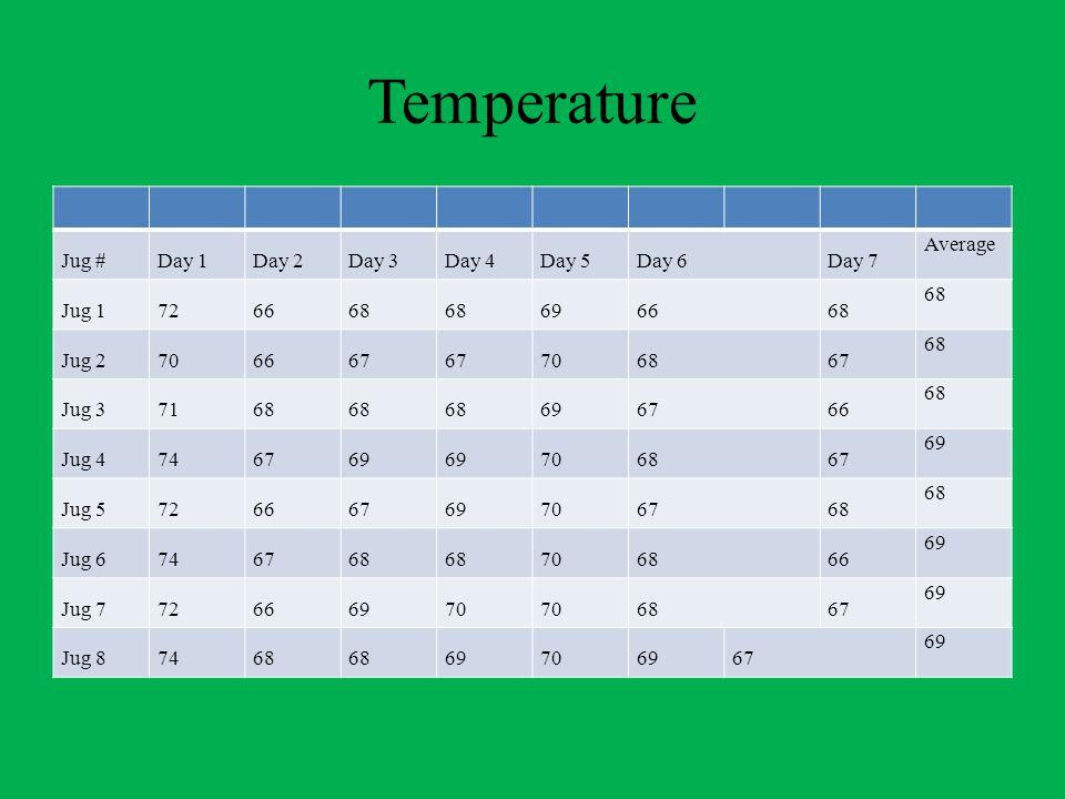 Temperature Jug #Day 1Day 2Day 3Day 4Day 5Day 6Day 7 Average Jug 1726668 696668 Jug 2706667 706867 68 Jug 37168 696766 68 Jug 4746769 706867 69 Jug 572666769706768 Jug 6746768 706866 69 Jug 772666970 6867 69 Jug 87468 69706967 69