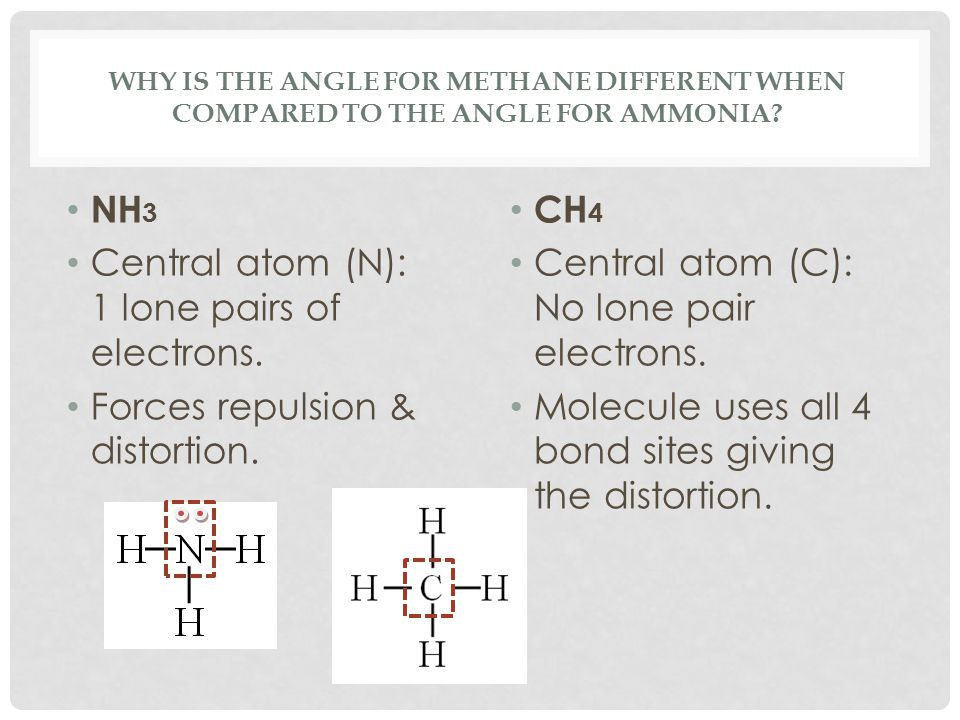 WHY IS THE ANGLE FOR METHANE DIFFERENT WHEN COMPARED TO THE ANGLE FOR AMMONIA? NH 3 Central atom (N): 1 lone pairs of electrons. Forces repulsion & di