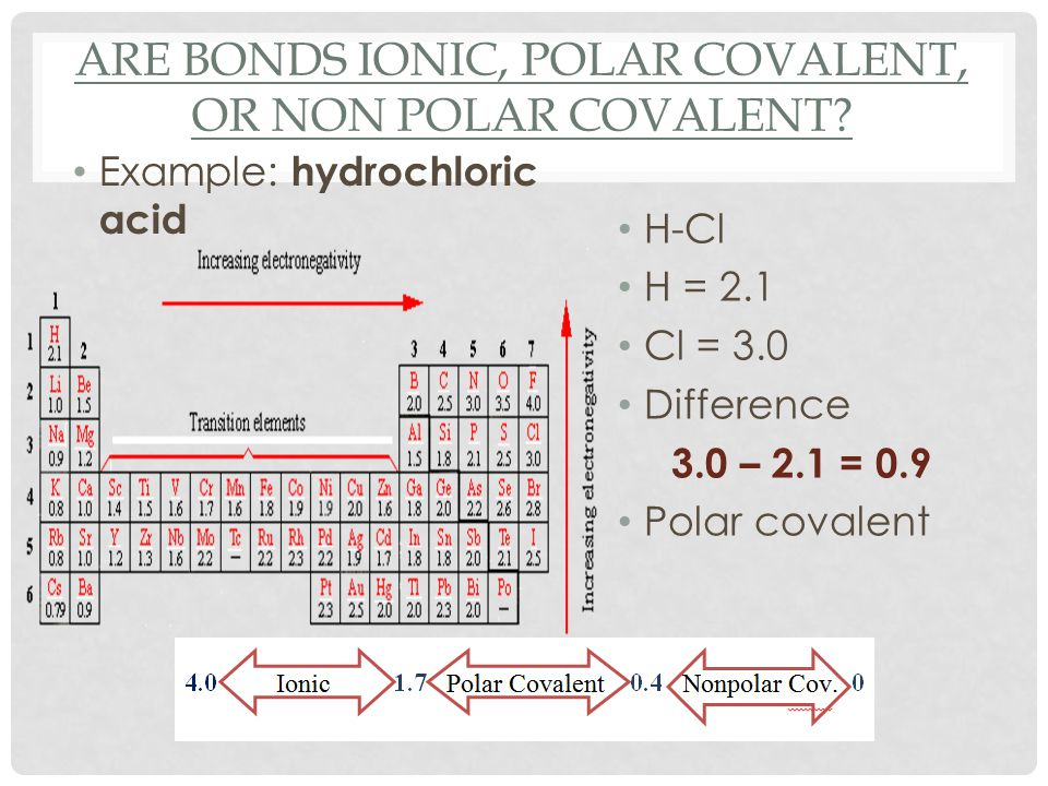 ARE BONDS IONIC, POLAR COVALENT, OR NON POLAR COVALENT? Example: hydrochloric acid H-Cl H = 2.1 Cl = 3.0 Difference 3.0 – 2.1 = 0.9 Polar covalent