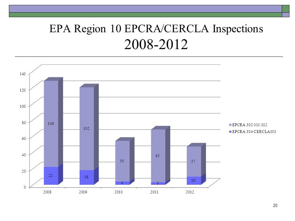EPA Region 10 EPCRA/CERCLA Inspections 2008-2012 20