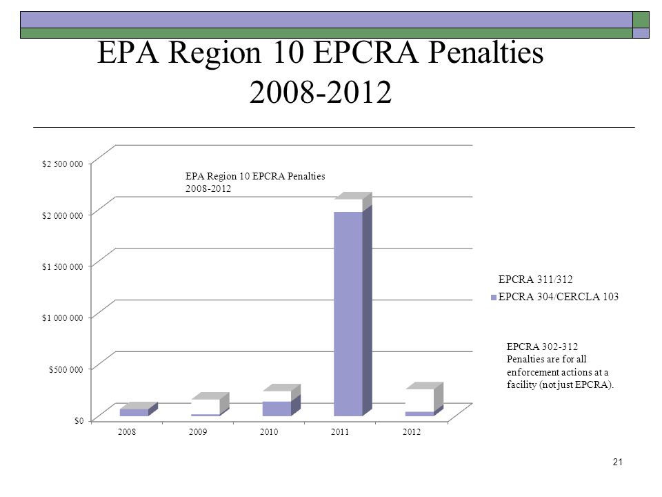 EPA Region 10 EPCRA Penalties 2008-2012 21