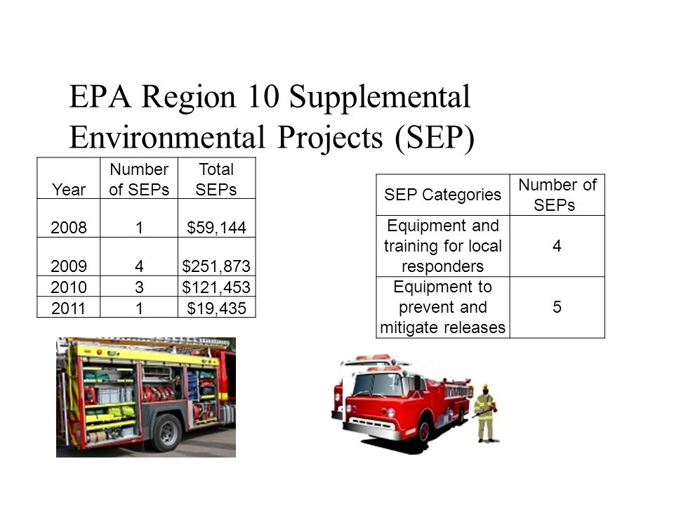 EPA Region 10 Supplemental Environmental Projects (SEP) Year Number of SEPs Total SEPs 20081$59,144 20094$251,873 20103$121,453 20111$19,435 SEP Categ