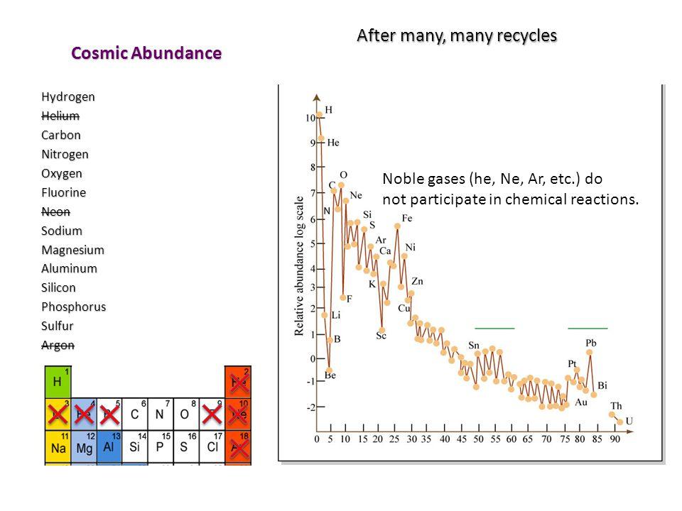 Cosmic Abundance After many, many recycles HydrogenHeliumCarbonNitrogenOxygenFluorineNeonSodiumMagnesiumAluminumSiliconPhosphorusSulfurArgon Noble gas