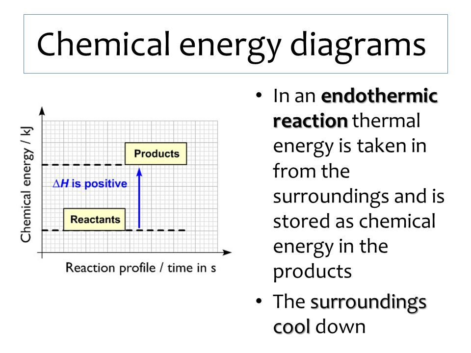Chemical energy diagrams endothermic reaction In an endothermic reaction thermal energy is taken in from the surroundings and is stored as chemical en
