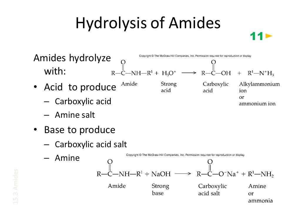 Hydrolysis of Amides Amides hydrolyze with: Acid to produce – Carboxylic acid – Amine salt Base to produce – Carboxylic acid salt – Amine 15.3 Amides 11