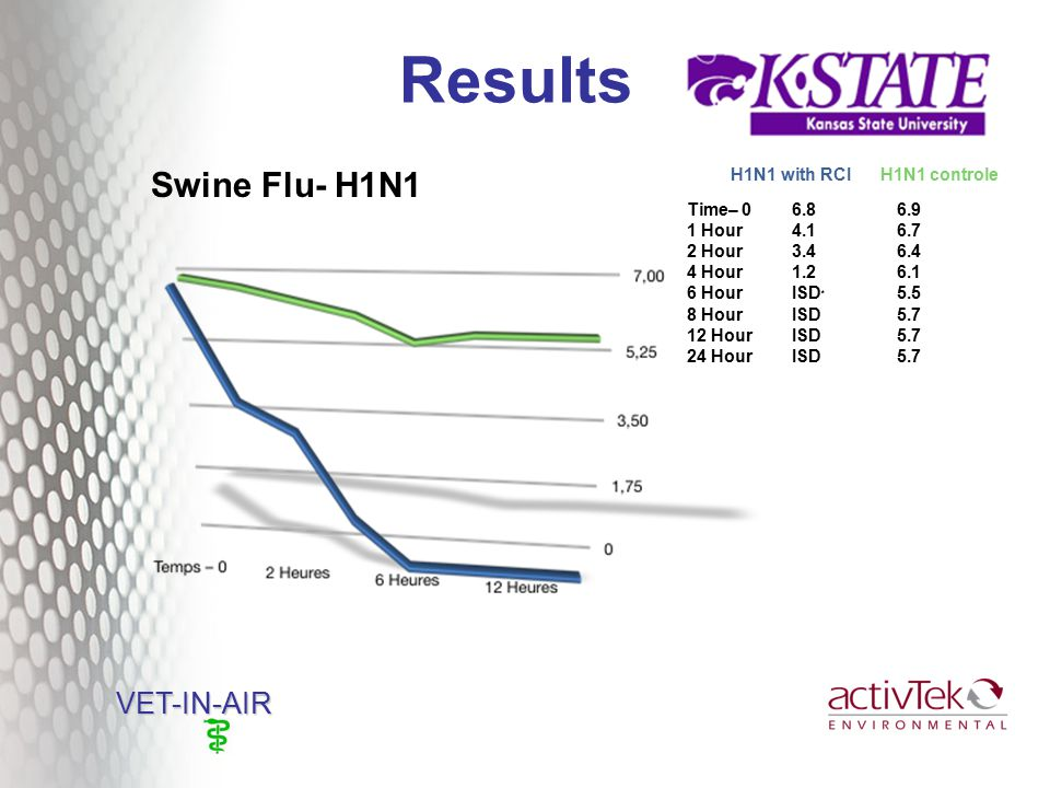 Results VET-IN-AIR VET-IN-AIR Swine Flu- H1N1 Time– 0 6.86.9 1 Hour4.16.7 2 Hour3.46.4 4 Hour1.26.1 6 HourISD * 5.5 8 HourISD5.7 12 HourISD5.7 24 HourISD5.7 H1N1 with RCI H1N1 controle