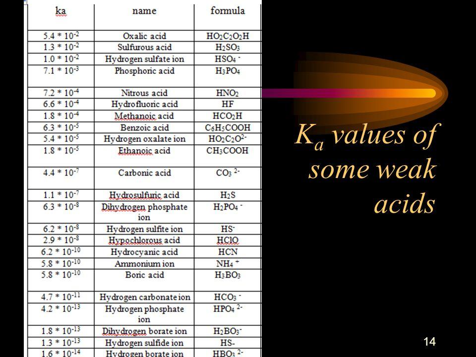 K a values of some weak acids 14