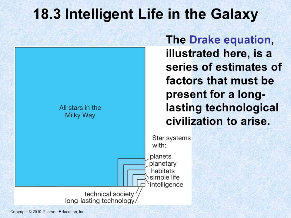 Copyright © 2010 Pearson Education, Inc. The Drake equation, illustrated here, is a series of estimates of factors that must be present for a long- la