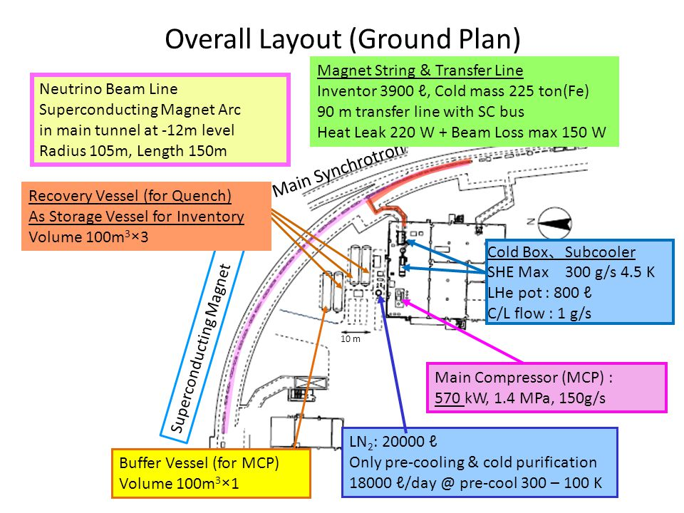 Superconducting Magnet Main Synchrotron 10 m Overall Layout (Ground Plan) Neutrino Beam Line Superconducting Magnet Arc in main tunnel at -12m level Radius 105m, Length 150m Cold Box 、 Subcooler SHE Max 300 g/s 4.5 K LHe pot : 800 ℓ C/L flow : 1 g/s Main Compressor (MCP) : 570 kW, 1.4 MPa, 150g/s Buffer Vessel (for MCP) Volume 100m 3 ×1 LN 2 : 20000 ℓ Only pre-cooling & cold purification 18000 ℓ/day @ pre-cool 300 – 100 K Magnet String & Transfer Line Inventor 3900 ℓ, Cold mass 225 ton(Fe) 90 m transfer line with SC bus Heat Leak 220 W + Beam Loss max 150 W Recovery Vessel (for Quench) As Storage Vessel for Inventory Volume 100m 3 ×3