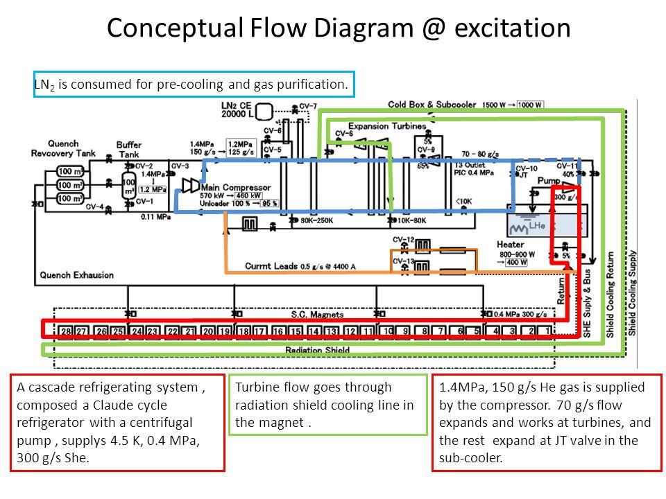 Conceptual Flow Diagram @ excitation A cascade refrigerating system, composed a Claude cycle refrigerator with a centrifugal pump, supplys 4.5 K, 0.4 MPa, 300 g/s She.