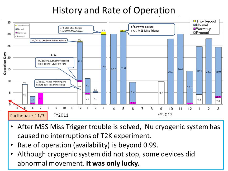 History and Rate of Operation FY2011 FY2012 Earthquake 11/3 After MSS Miss Trigger trouble is solved, Nu cryogenic system has caused no interruptions of T2K experiment.