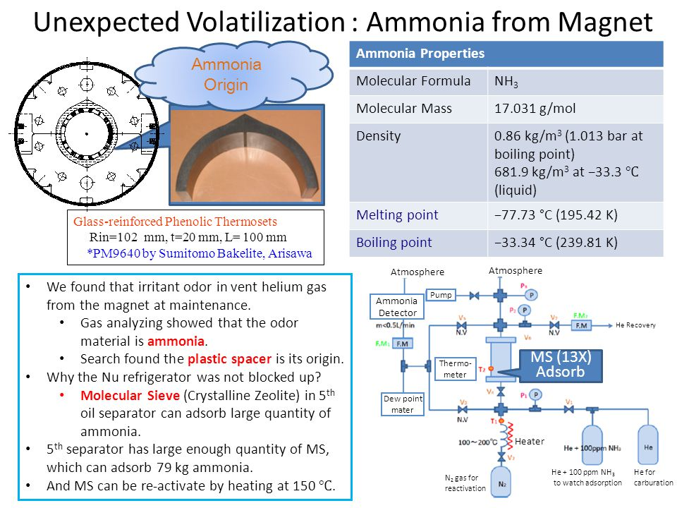 Unexpected Volatilization : Ammonia from Magnet Glass-reinforced Phenolic Thermosets Rin=102 mm, t=20 mm, L= 100 mm *PM9640 by Sumitomo Bakelite, Aris