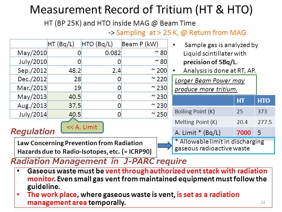 HT (Bq/L)HTO (Bq/L)Beam P (kW) May/201000.082~ 80 July/201000~ 80 Sep./201248.22.4~ 200 Dec./2012280~ 220 Mar./2013190~ 230 May/201340.50~ 230 Aug./201337.50~ 230 July/201440.50~ 250 Measurement Record of Tritium (HT & HTO) Sample gas is analyzed by Liquid scintillater with precision of 5Bq/L.