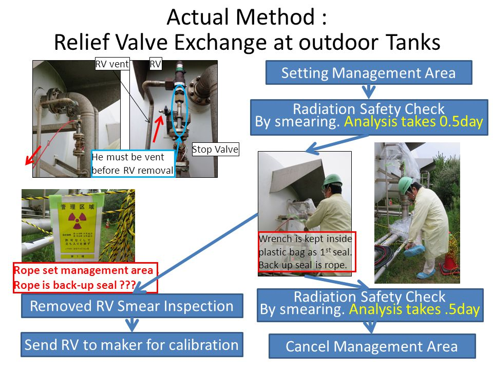 Actual Method : Relief Valve Exchange at outdoor Tanks RVRV vent Stop Valve He must be vent before RV removal Rope set management area. Rope is back-u