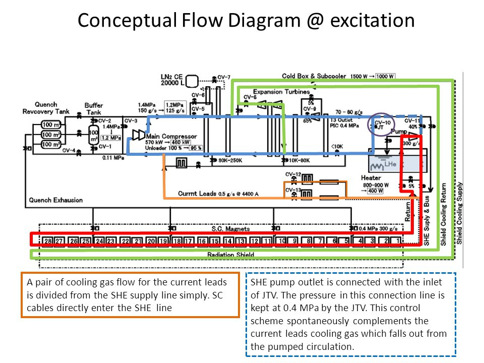Conceptual Flow Diagram @ excitation A pair of cooling gas flow for the current leads is divided from the SHE supply line simply.