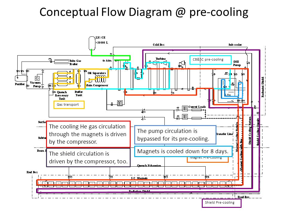 CB&SC pre-cooling Magnet Pre-cooling Gas transport Shield Pre-cooling Conceptual Flow Diagram @ pre-cooling The cooling He gas circulation through the