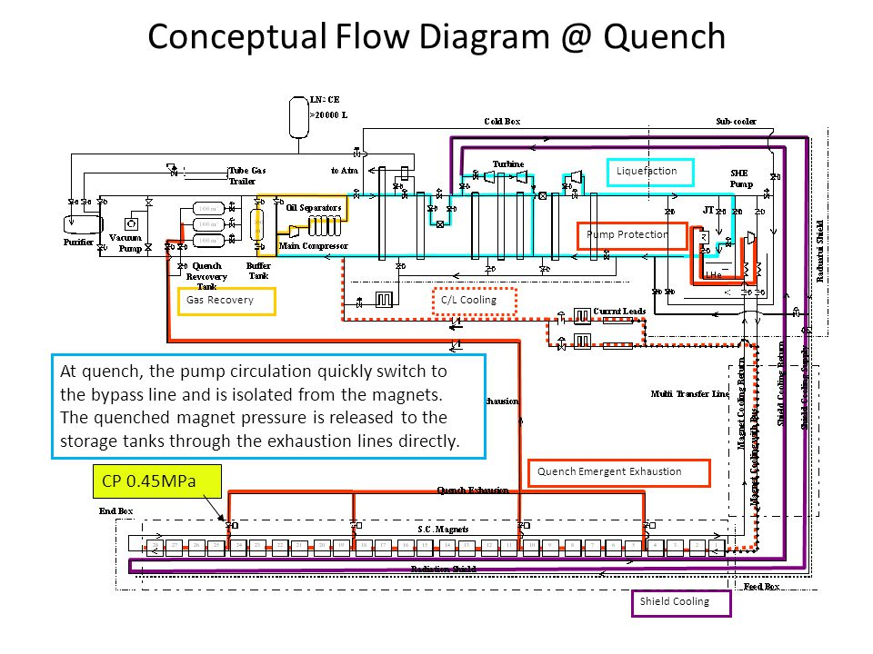 Liquefaction Gas Recovery Shield Cooling Quench Emergent Exhaustion C/L Cooling Pump Protection CP 0.45MPa Conceptual Flow Diagram @ Quench At quench,