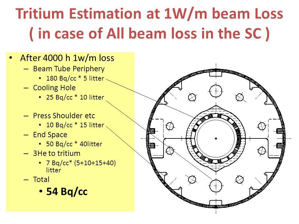 Tritium Estimation at 1W/m beam Loss ( in case of All beam loss in the SC ) After 4000 h 1w/m loss – Beam Tube Periphery 180 Bq/cc * 5 litter – Cooling Hole 25 Bq/cc * 10 litter – Press Shoulder etc 10 Bq/cc * 15 litter – End Space 50 Bq/cc * 40litter – 3He to tritium 7 Bq/cc* (5+10+15+40) litter – Total 54 Bq/cc
