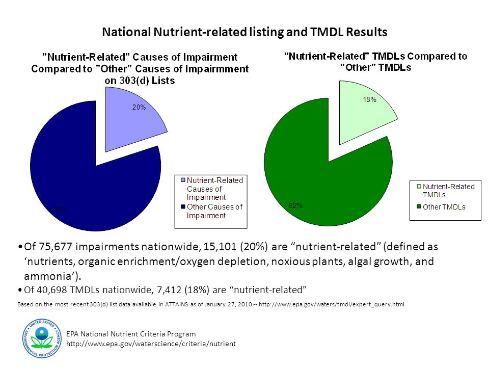 EPA National Nutrient Criteria Program http://www.epa.gov/waterscience/criteria/nutrient States' 303(d) Listed Water Quality 'Nutrient-related' Impairments Based on information in Expert Query (ATTAINS) as of 10/23/2009.