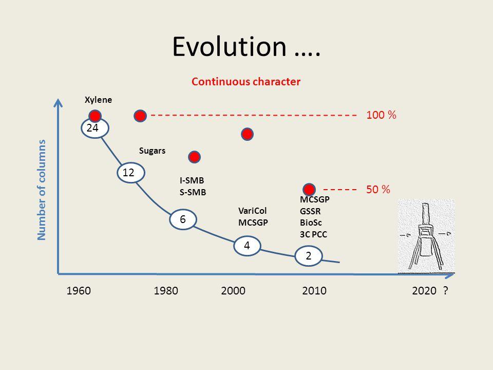 Evolution …. 1960 1980 2000 2010 2020 ? Number of columns Xylene Sugars I-SMB S-SMB VariCol MCSGP GSSR BioSc 3C PCC 12 6 4 24 2 Continuous character 1