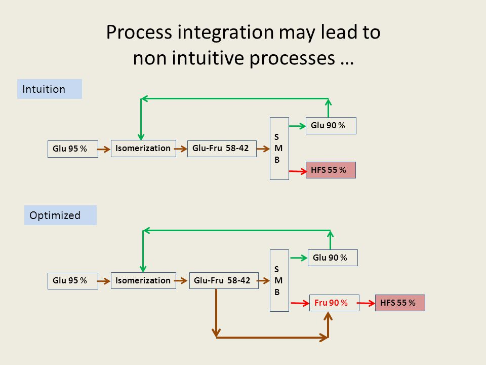 Process integration may lead to non intuitive processes … HFS 55 % Glu 95 % Isomerization Glu-Fru 58-42 SMBSMB Glu 90 % HFS 55 % Intuition SMBSMB Glu 95 % Isomerization Glu-Fru 58-42 Glu 90 % Fru 90 % Optimized