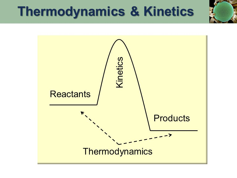 Product Favored Reactions, ∆G° negative, K > 1 Q < K: Heading to equilibrium  G < 0 Q = K: At equilibrium  G = 0 Q > K: Heading away from equilibrium  G > 0 ∆G, ∆G°, Q, & K