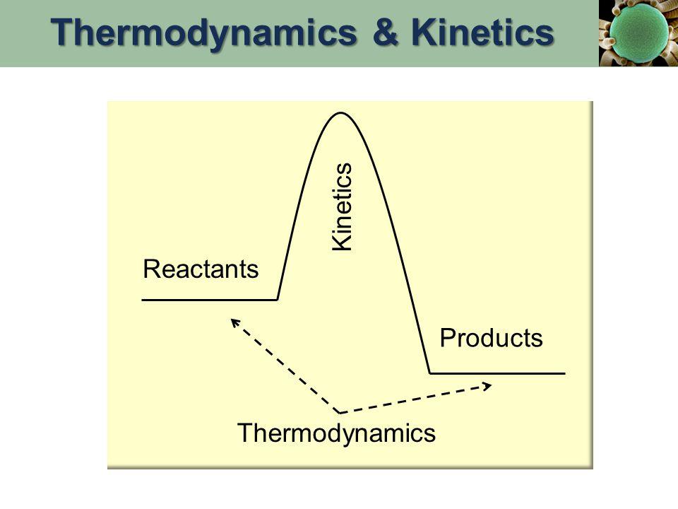 Factors that Affect Spontaneity (Thermodynamic favorability): 1.Enthalpy: Comparison of bond energy (  H) 2.Entropy: Randomness vs.