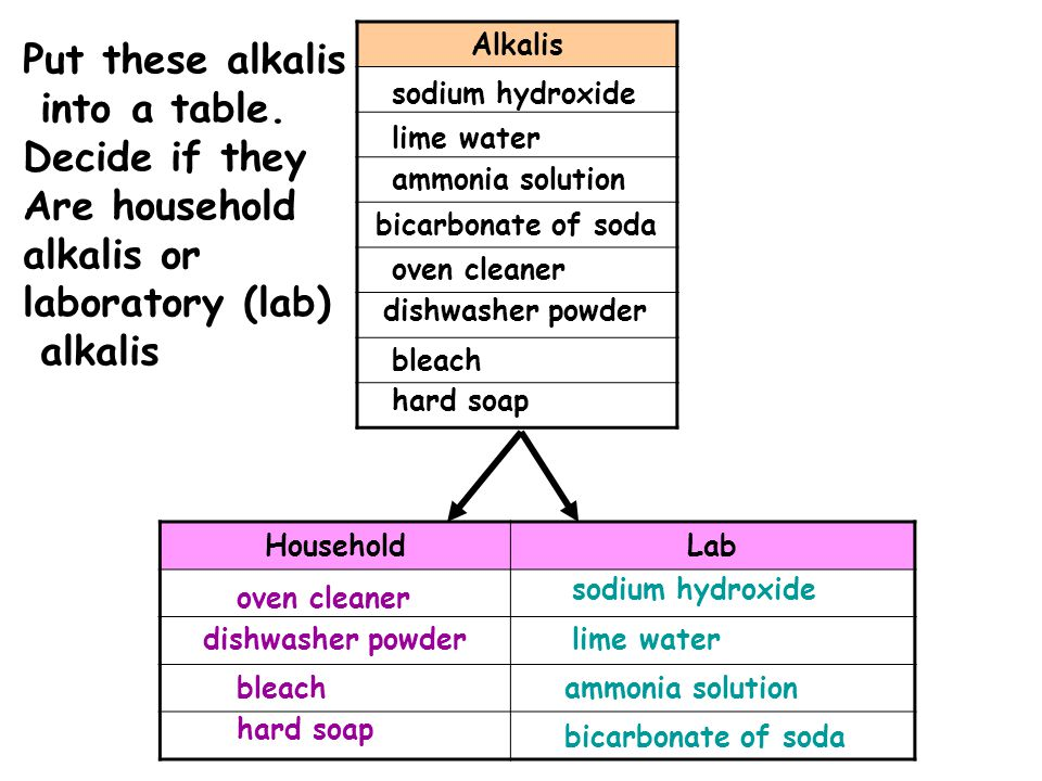 Alkalis HouseholdLab sodium hydroxide lime water ammonia solution bicarbonate of soda oven cleaner dishwasher powder bleach hard soap oven cleaner dis