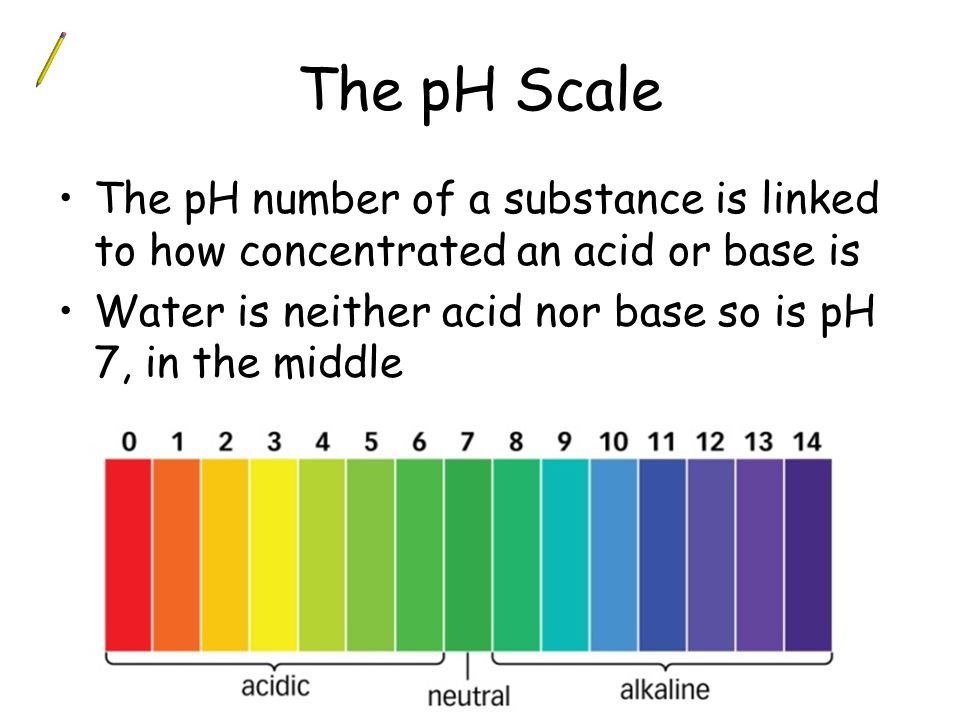 The pH scale extends from pH 1 to pH 14.