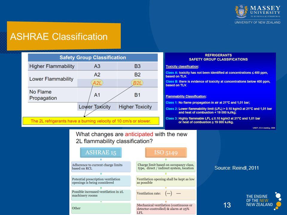 ASHRAE Classification 13 Source: Reindl, 2011
