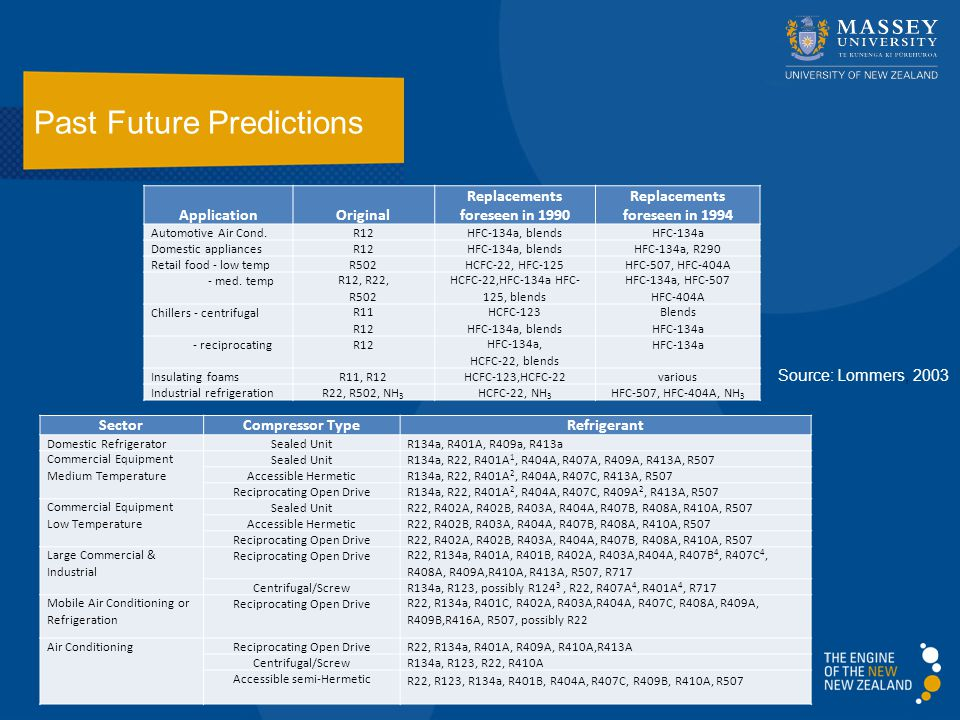 Past Future Predictions 25 ApplicationOriginal Replacements foreseen in 1990 Replacements foreseen in 1994 Automotive Air Cond.R12HFC-134a, blendsHFC-134a Domestic appliancesR12HFC-134a, blendsHFC-134a, R290 Retail food ‑ low temp R502HCFC-22, HFC-125HFC-507, HFC-404A ‑ med.
