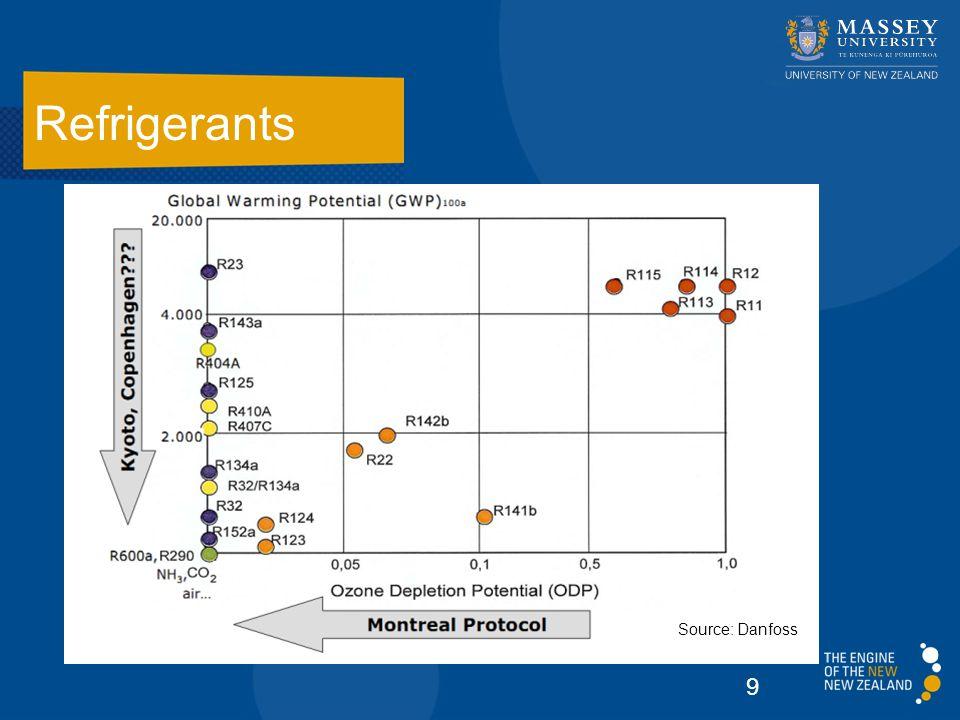 Refrigerants 9 Source: Danfoss