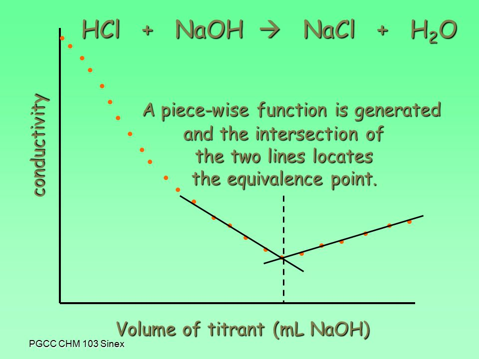 PGCC CHM 103 Sinex conductivity Volume of titrant (mL NaOH) and the intersection of the two lines locates the equivalence point.