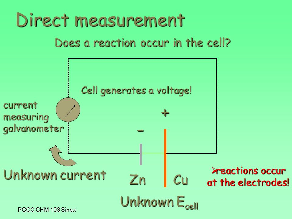 PGCC CHM 103 Sinex Direct measurement Unknown E cell Unknown current - + ZnCu currentmeasuringgalvanometer  reactions occur at the electrodes.