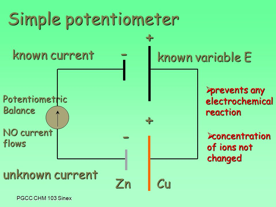 PGCC CHM 103 Sinex - + Simple potentiometer PotentiometricBalance NO current flows - + ZnCu unknown current known current known variable E  prevents any electrochemicalreaction  concentration of ions not changed